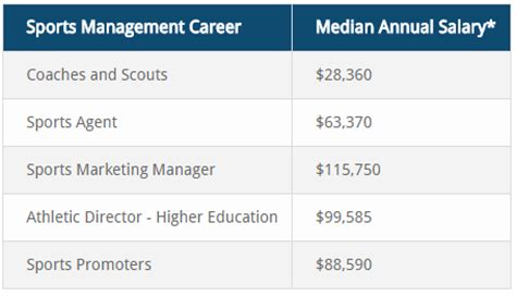 Sports Marketing Mba Usa by Sports Management Be The Sports Leader For All