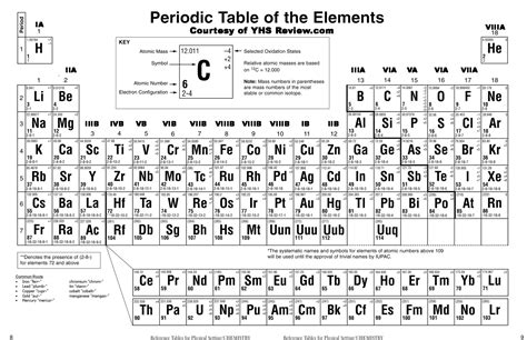printable periodic table the gallery for gt printable periodic table 2014