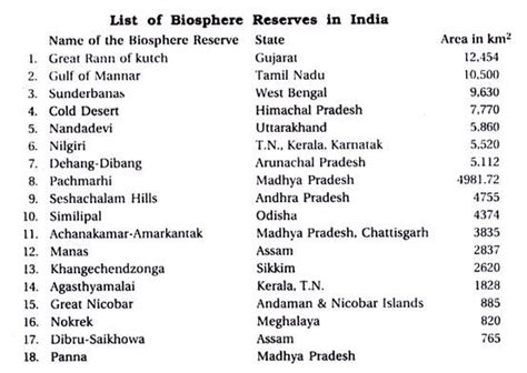 biography list in india biosphere reserve importance of biosphere reserve