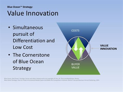 Innovation Mba Jefferson What Does It Cost by Value Innovation
