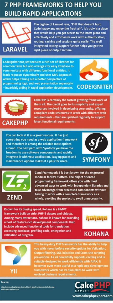 best php frameworks 2014 7 popular php frameworks of 2014 infographic