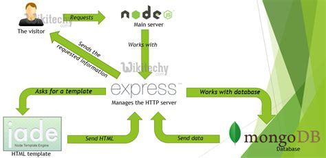 tutorial node js express node js node js express framework material by