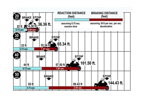 Bremsweg Motorrad Auto by Traffic Survival Part 4