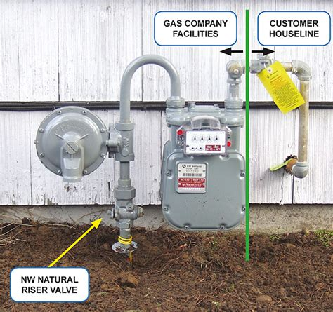 how to shut off gas to house 70 of you have this gas line problem can fix it easily