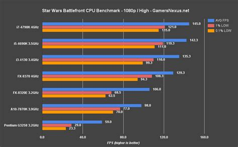 star wars battlefront cpu benchmark when does the gpu