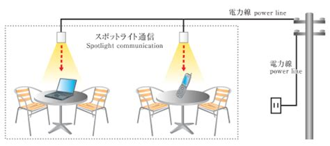 Exles Of Visible Light by Visible Light Communications Extends To Mobile Phones Emergingtech From Japan