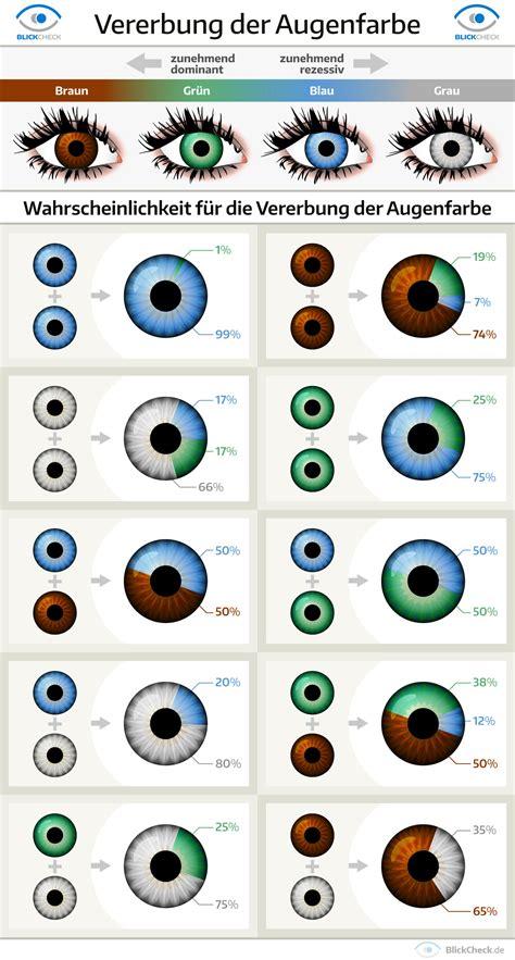 Bedeutung Augenfarbe Braun by Woraus Sich Unsere Augenfarbe Ergibt