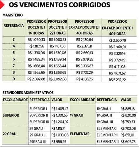 salrio do estado do rj 2016 servidor estadual da educa 231 227 o veja tabela salarial com