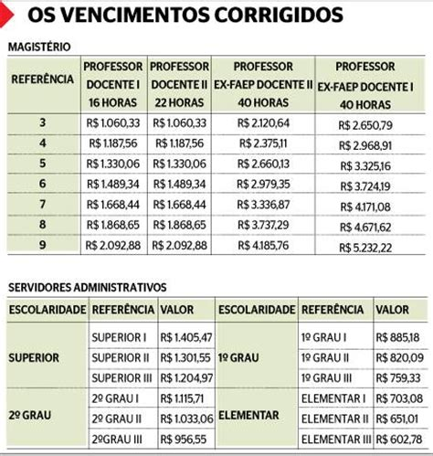 tabela reajuste salarial 2016 para servidor publico servidor estadual da educa 231 227 o veja tabela salarial com