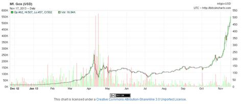 bitcoin year bitcoin rises over 500 zero hedge