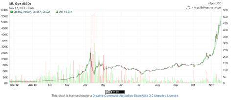 bitcoin year chart bitcoin rises over 500 zero hedge