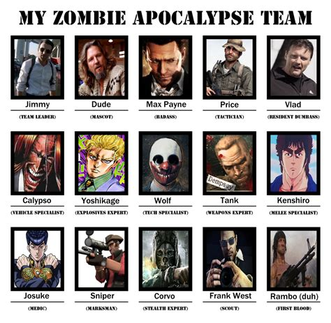 Zombie Team Meme - i did the zombie team thing my zombie apocalypse team