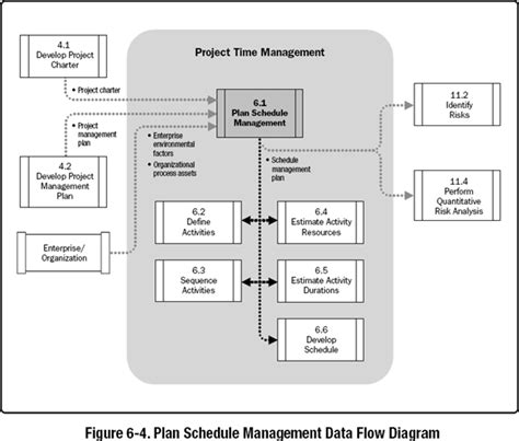 layout design for operation management 6 1 plan schedule management a guide to the project