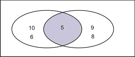 venn diagram probability venn diagrams read probability ck 12 foundation