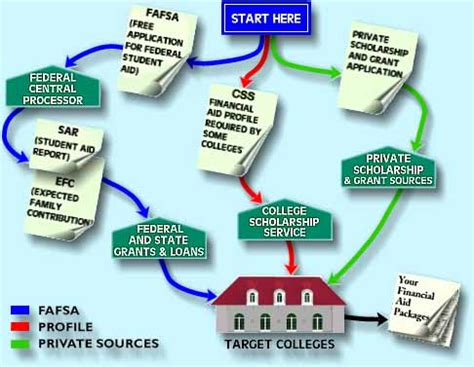 How To Get Money From Fasfa For Mba by Financial Aid Scholarships For School A2zcolleges