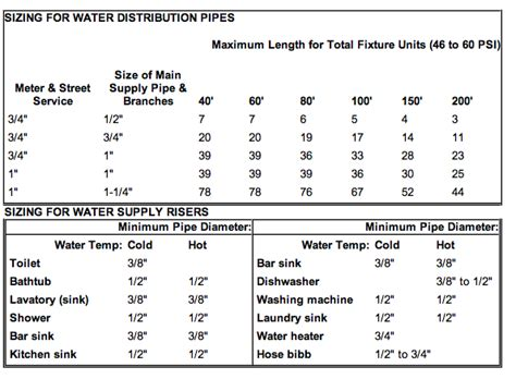 Plumbing Pipe Sizes Chart by How Pipes Work