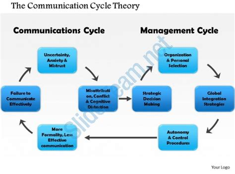 slides for ppt on wireless communication 0714 the communication cycle theory powerpoint