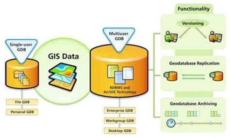 arcgis geodatabase tutorial data geoinformation management 4 data and information