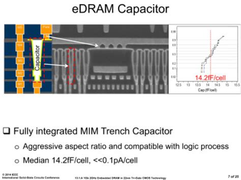 dram mim capacitor intel mim capacitor 28 images lecture14 high k f 252 r alle beyond dram capacitors and hkmg