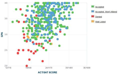 Longwood Mba by Longwood Gpa Sat Scores And Act Scores