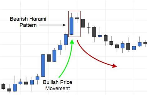 candlestick pattern work trading the bearish harami candlestick pattern
