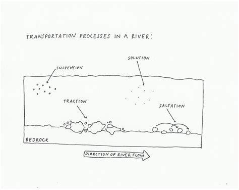 diagram of river erosion transportation processes in a river