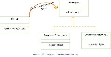 diamond pattern in java code pattern java variable understanding the creational design