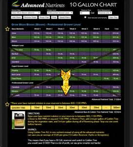 advanced nutrients chart advanced nutrients ayucar