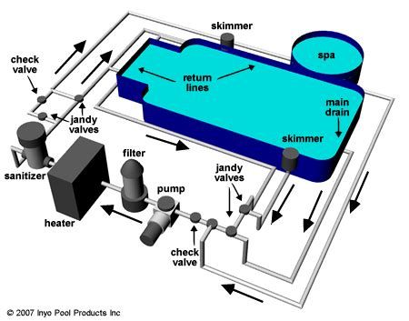 pool plumbing diagram new home with inground pool inyopools