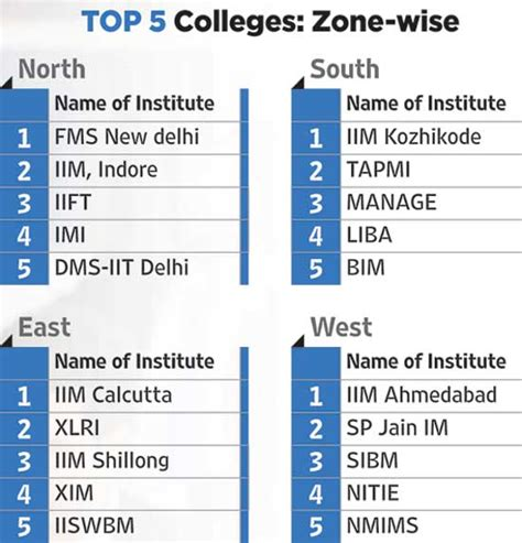 Top 100 Mba Colleges In India 2014 by 100 Takes Schools On A High Table