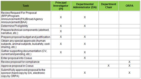 corporate roles and responsibilities template responsibility matrix office of research and project