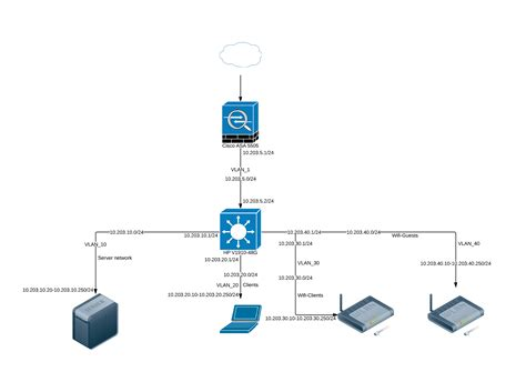 vlan network diagram hp v1910 vlan routing what did i miss network