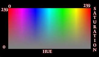 color saturation hue saturation luminance