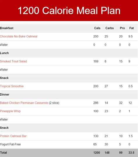 printable low carb meal planner 60 best low calorie diet images on pinterest loosing