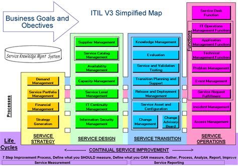 itil diagram itil v3 diagram car interior design