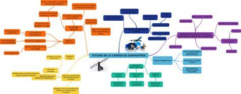 cadenas de suministro y la red de entrega de valor logistica empresarial cadena de suministros