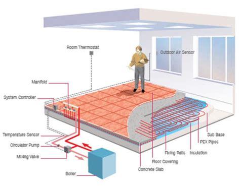 riscaldamento a pavimento rehau impianti di riscaldamento raffrescamento a pavimento rehau