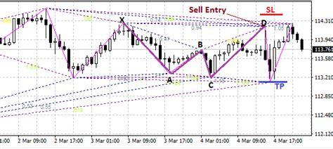gartley pattern forex trading gartley pattern forex trading strategy