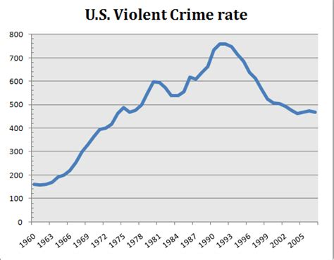 violent crime rates by year graph american gun rights movement a history lesson national