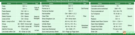 excel tutorial keyboard shortcuts excel 2010 calculate shortcut microsoft excel 2010 quick