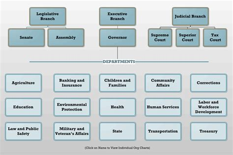 Search Gov Us State Government Structure Chart U S Government Organizational Chart