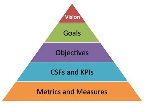 goal pyramid template goals vs objectives pyramid smart insights