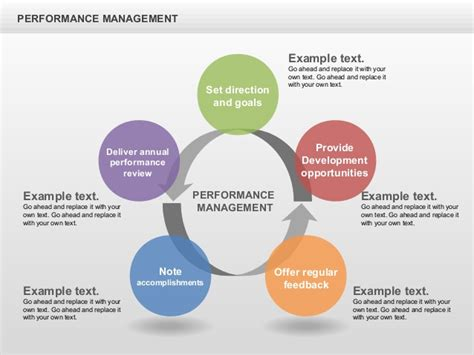 performance appraisal diagram performance management cycle diagrams