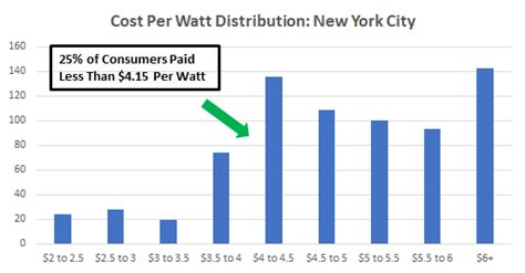 solar cost per watt installed cost of solar panels in new york city a guide to going solar by ohmhome