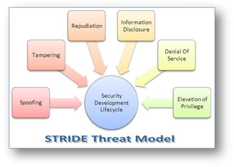 information security handbook develop a threat model and incident response strategy to build a strong information security framework books information technology software services consulting and
