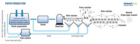 Process And Procedure To Make Paper - products production in p 246 ls pulp and starkraft