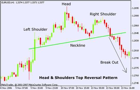 reversal patterns head and shoulders forex head shoulders top chart pattern