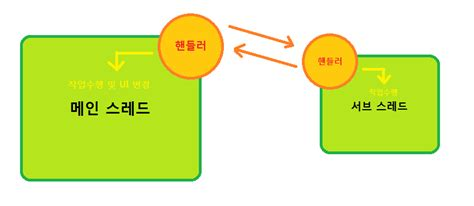 handler android 안드로이드 android handler 사용 방법