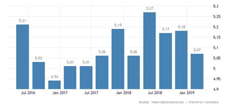 Ford Stock Forecast 2020 by Indonesia Annual Growth Rate 2019 Data Chart