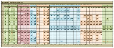 Pinyin Table by Chart Search Results Calendar 2015